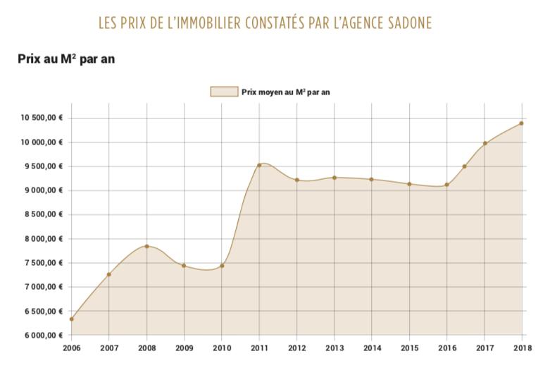 courbe des prix de l'immobilier à Neuilly